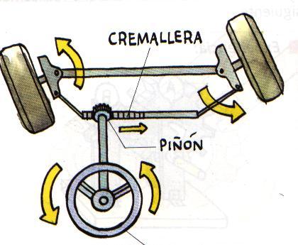 Mecanismos de transmision de movimiento circular