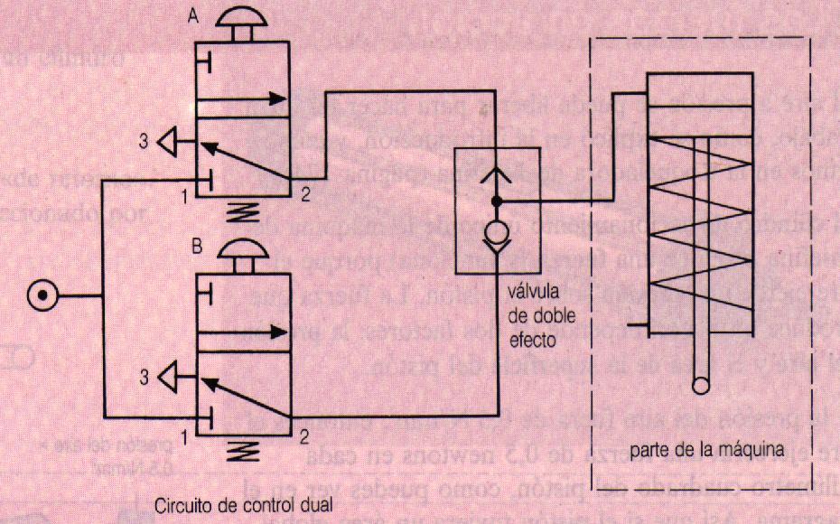 Circuito Neumatico Basico : NeumÁtica ii